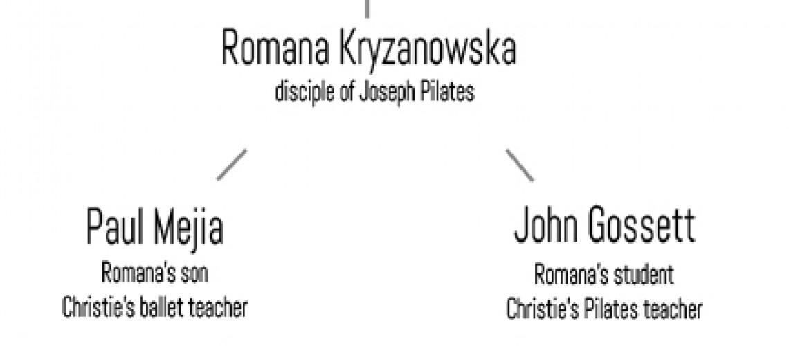 Christie's Pilates family tree