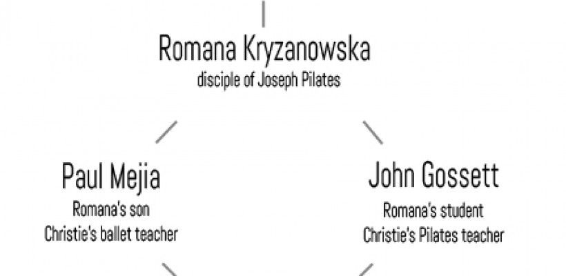 Christie's Pilates family tree